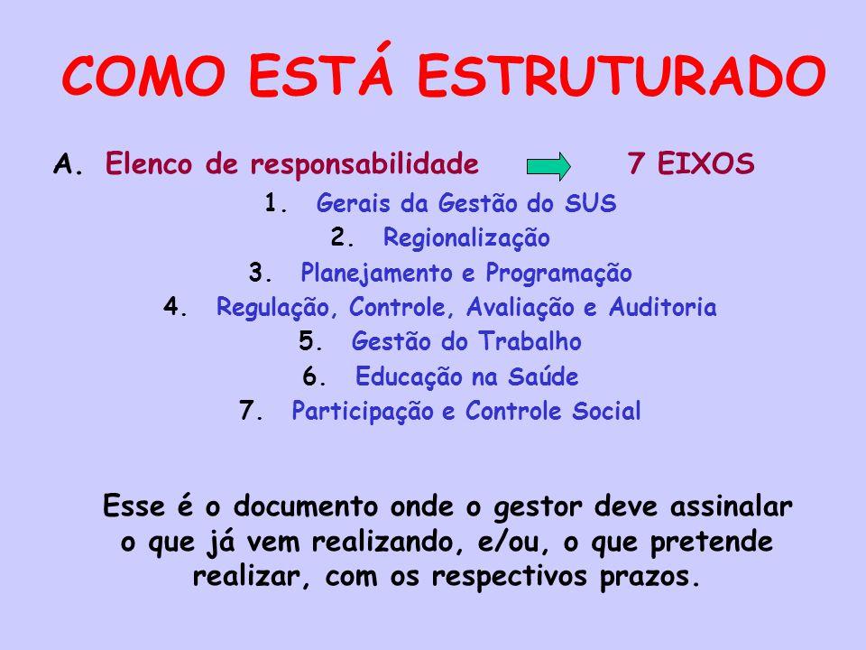 COMO ESTÁ ESTRUTURADO Elenco de responsabilidade 7 EIXOS