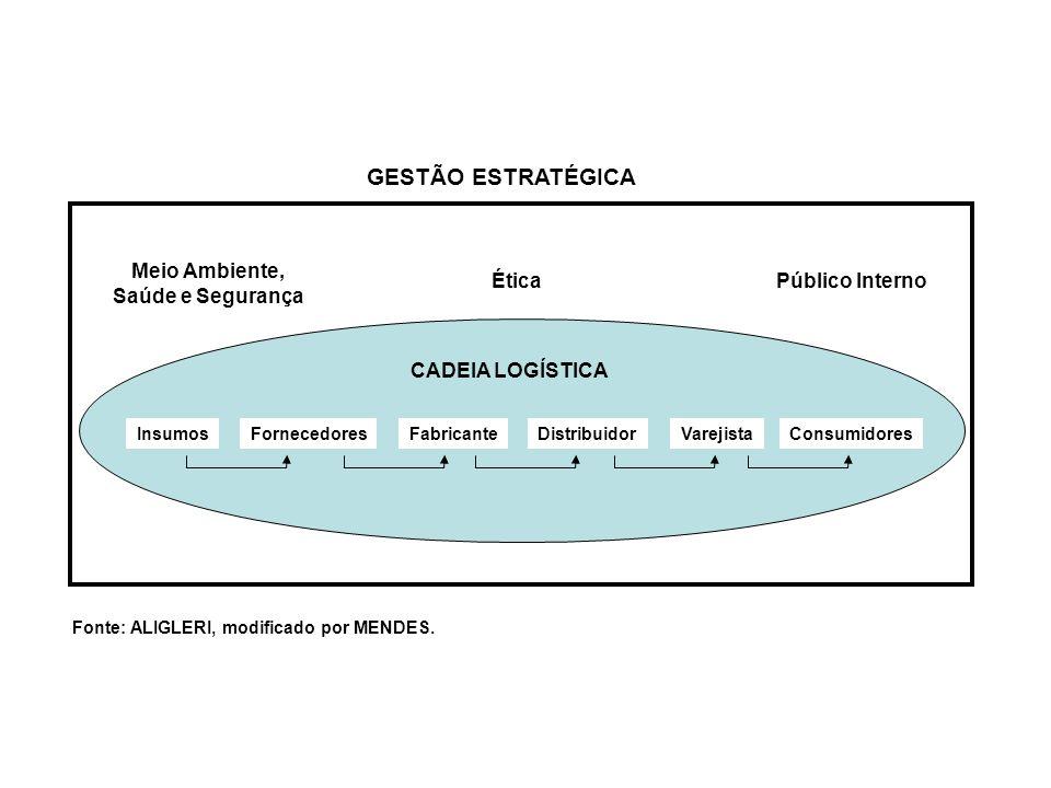 GESTÃO ESTRATÉGICA Meio Ambiente, Saúde e Segurança Ética