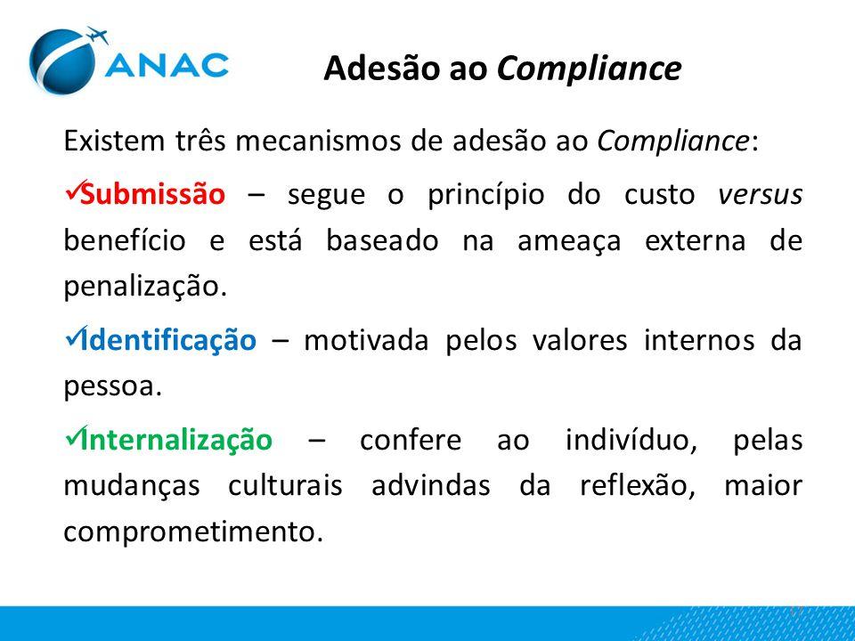 Adesão ao Compliance Existem três mecanismos de adesão ao Compliance:
