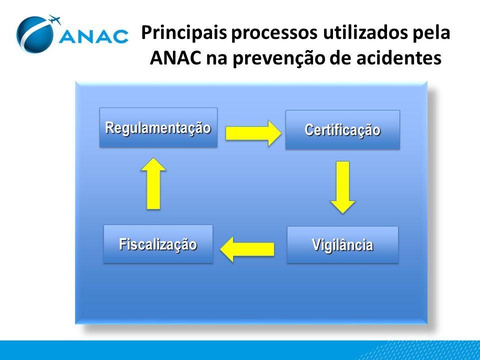 Principais processos utilizados pela ANAC na prevenção de acidentes