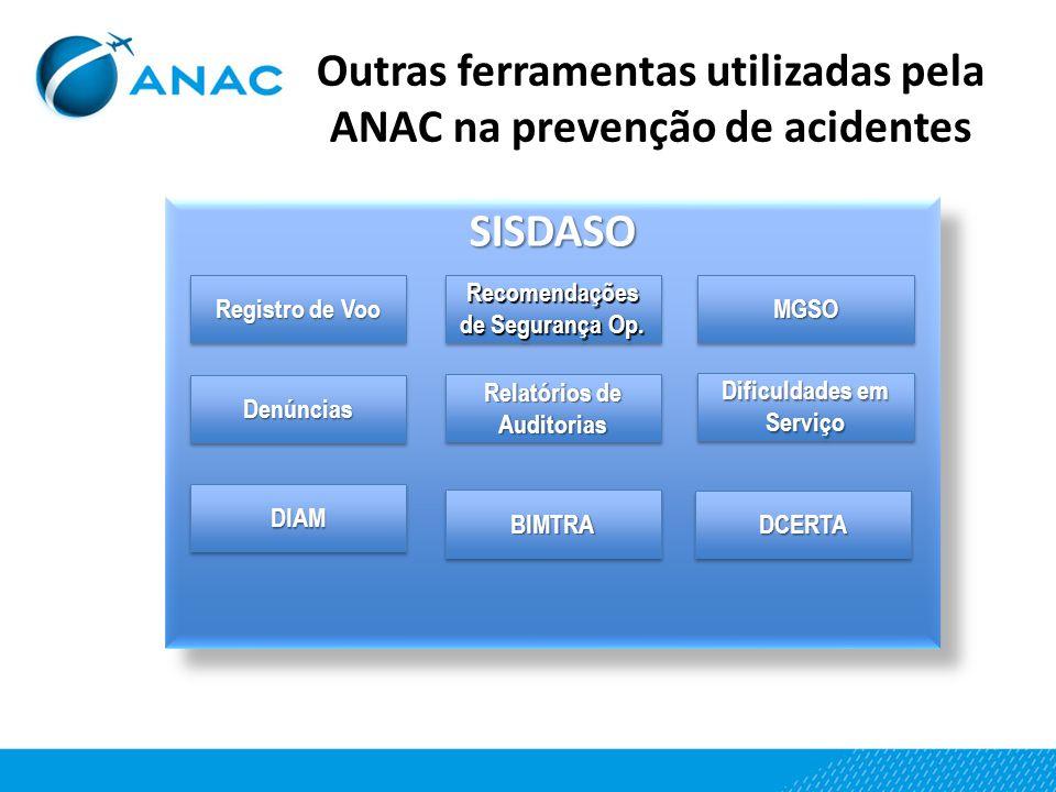 Outras ferramentas utilizadas pela ANAC na prevenção de acidentes