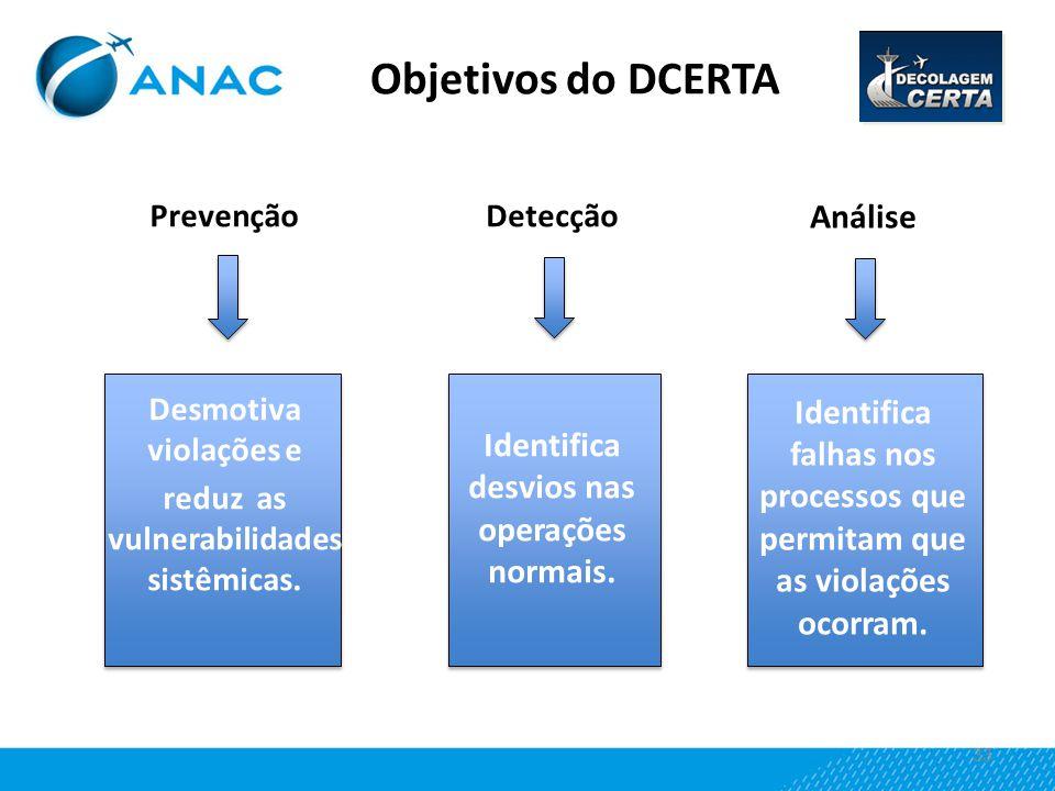 Objetivos do DCERTA Análise
