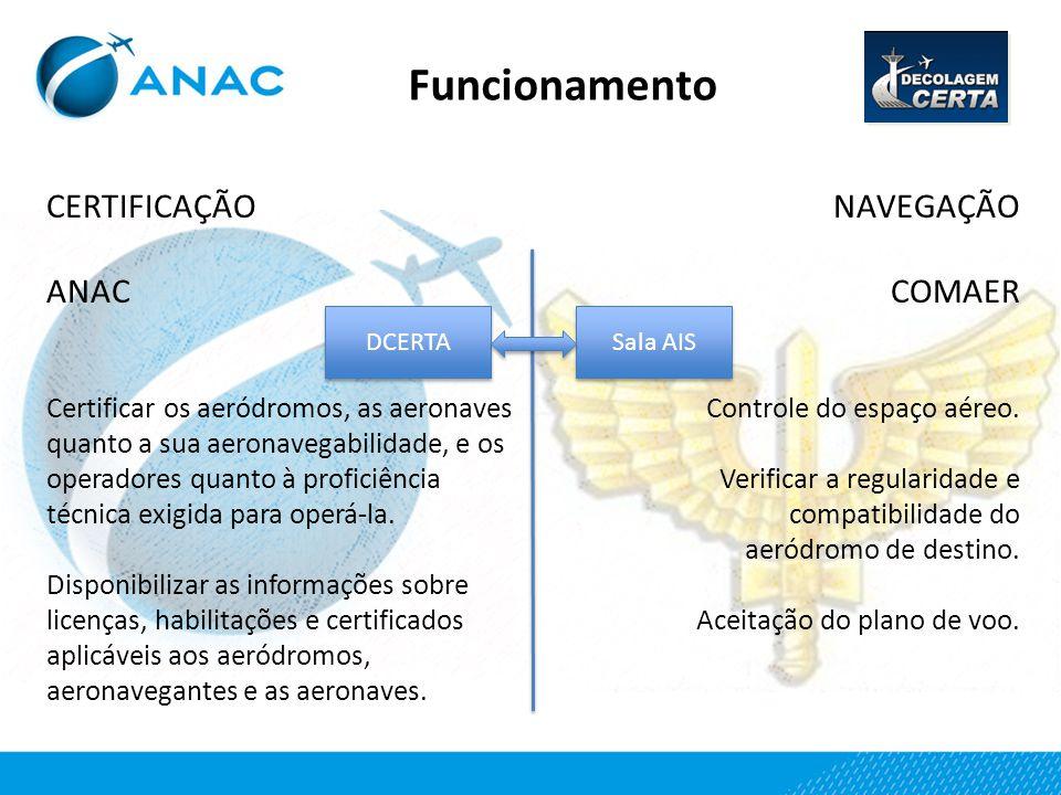 Funcionamento CERTIFICAÇÃO ANAC NAVEGAÇÃO COMAER