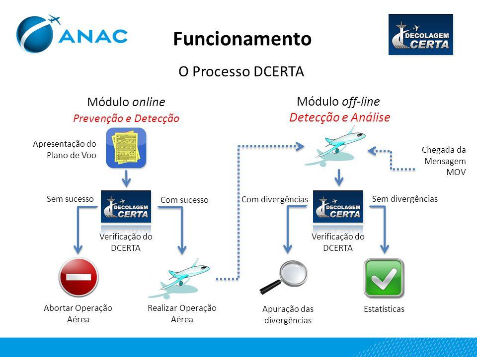 Funcionamento O Processo DCERTA Módulo online Prevenção e Detecção