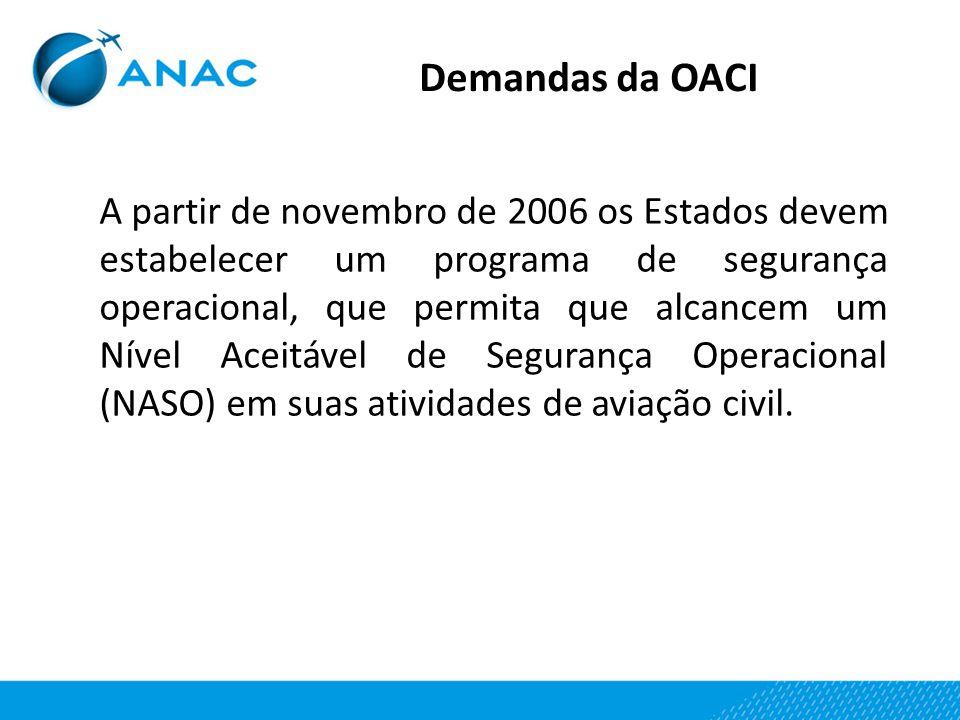 Demandas da OACI