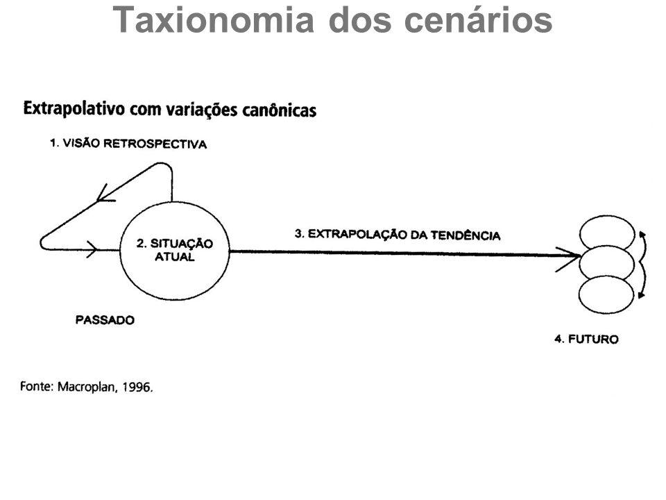 Taxionomia dos cenários