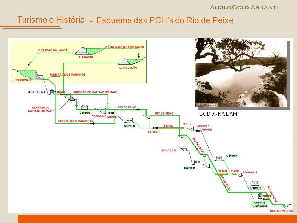 - Esquema das PCH's do Rio de Peixe