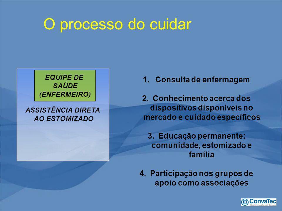 O processo do cuidar Consulta de enfermagem