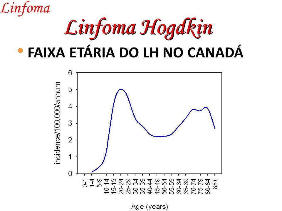 Linfoma Linfoma Hogdkin FAIXA ETÁRIA DO LH NO CANADÁ