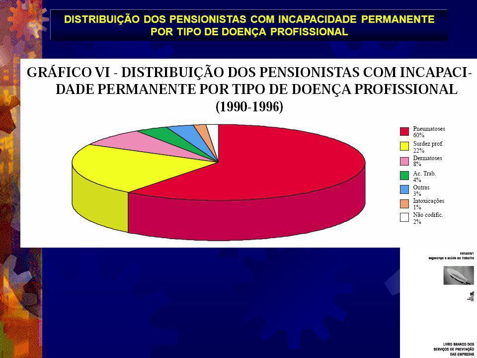DISTRIBUIÇÃO DOS PENSIONISTAS COM INCAPACIDADE PERMANENTE