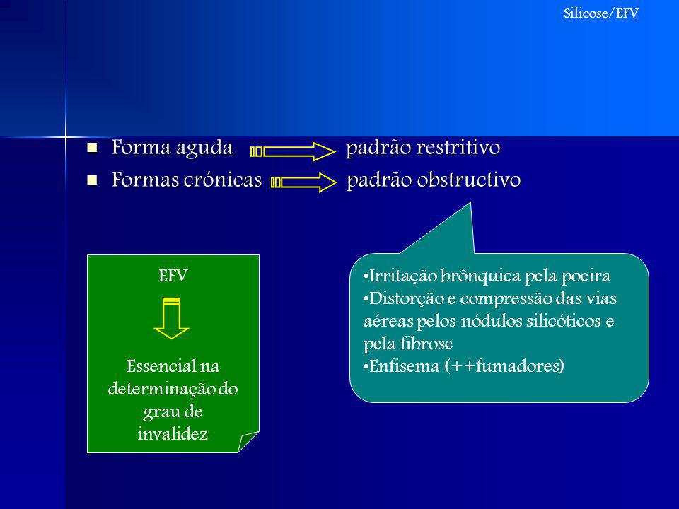 Forma aguda padrão restritivo Formas crónicas padrão obstructivo