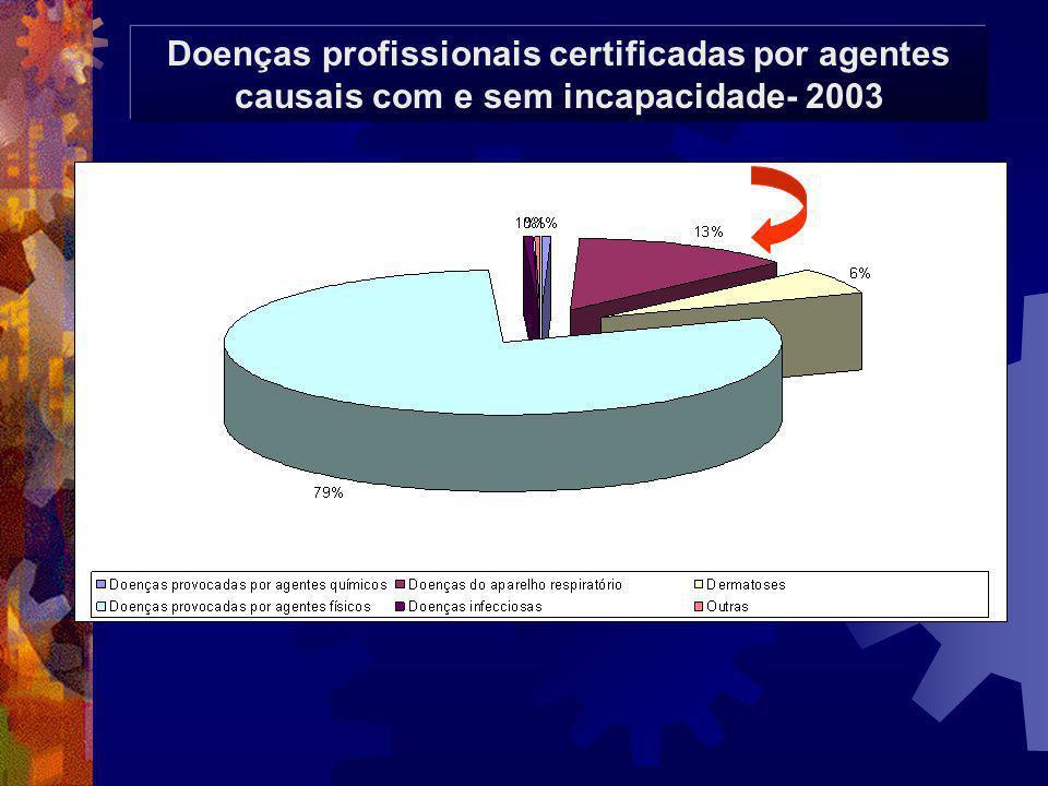 Doenças profissionais certificadas por agentes causais com e sem incapacidade- 2003