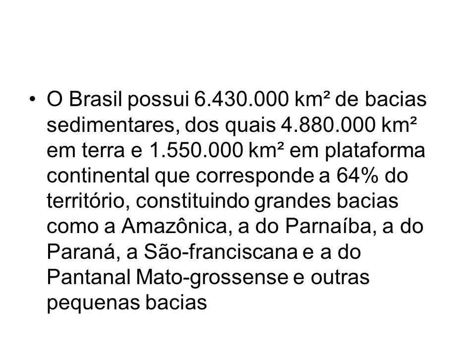 O Brasil possui 6. 430. 000 km² de bacias sedimentares, dos quais 4