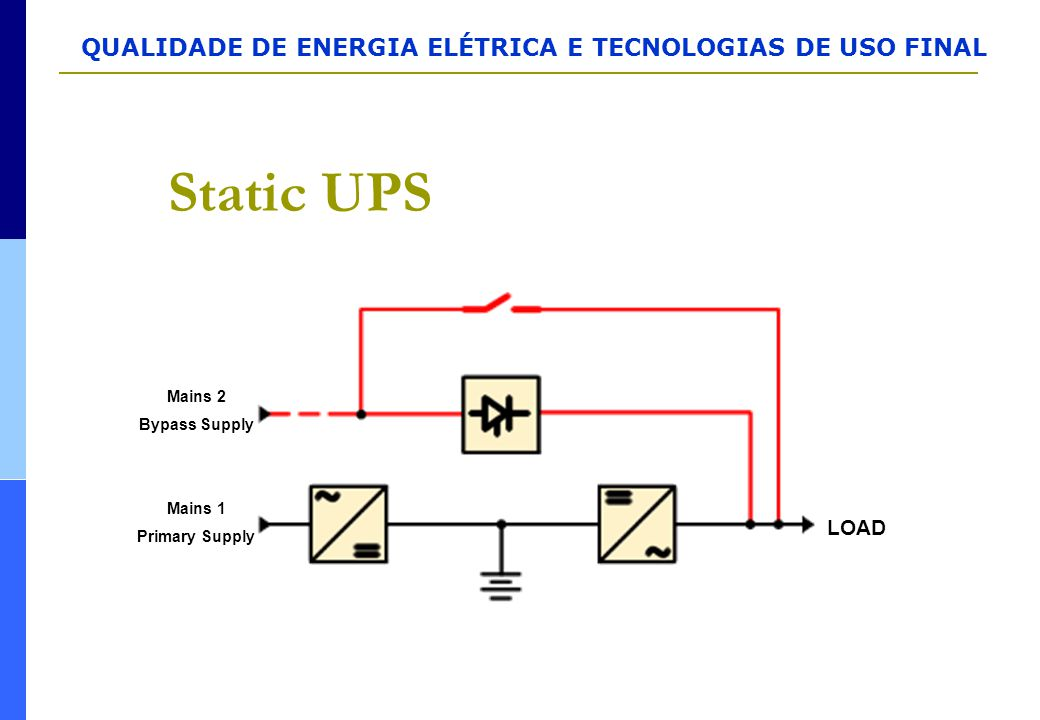Static UPS Mains 2 Bypass Supply Mains 1 Primary Supply LOAD