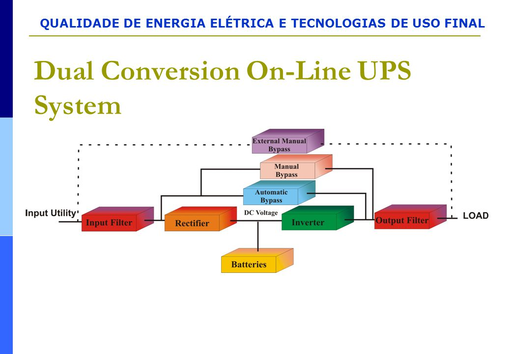 Dual Conversion On-Line UPS System