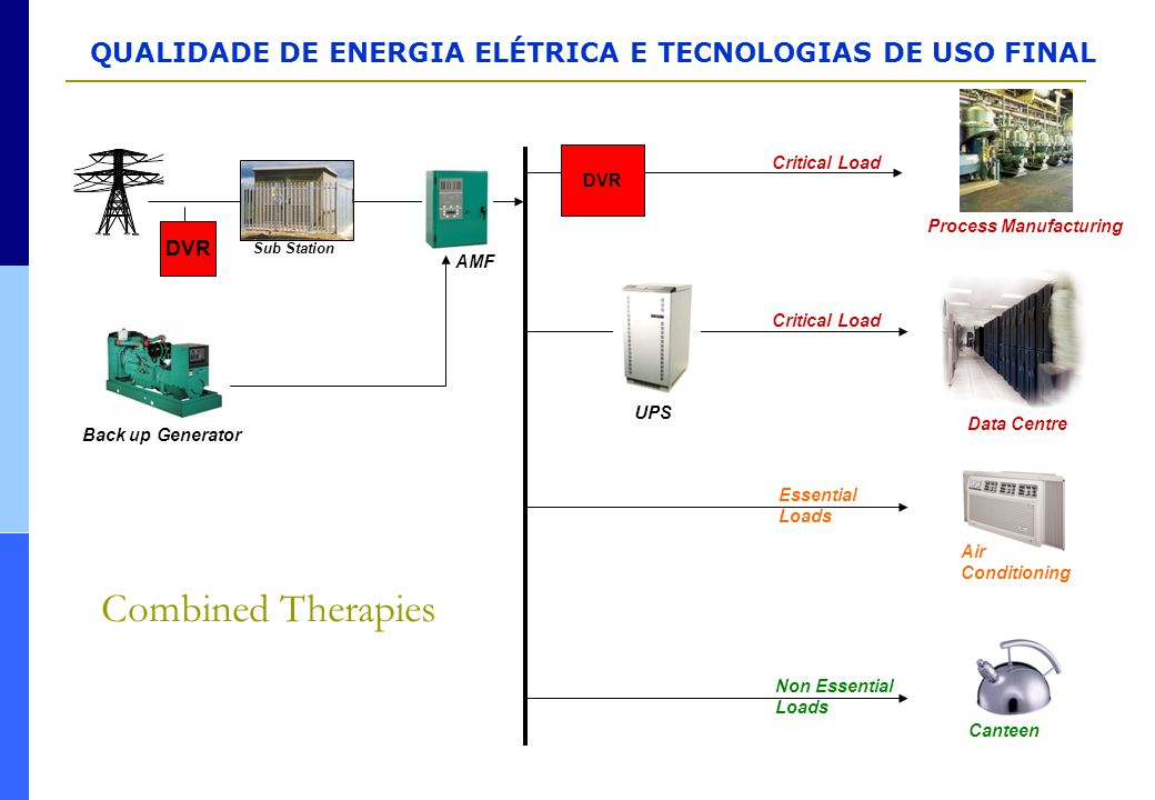 Combined Therapies DVR Process Manufacturing AMF Critical Load UPS