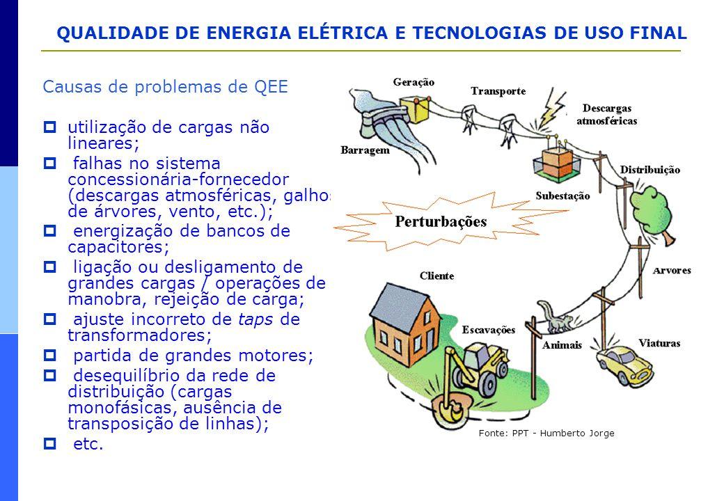Causas de problemas de QEE utilização de cargas não lineares;