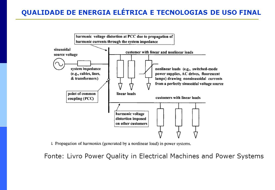 Fonte: Livro Power Quality in Electrical Machines and Power Systems