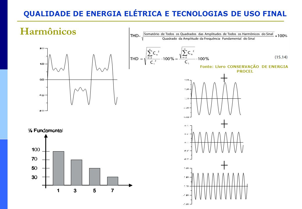 Fonte: Livro CONSERVAÇÃO DE ENERGIA PROCEL