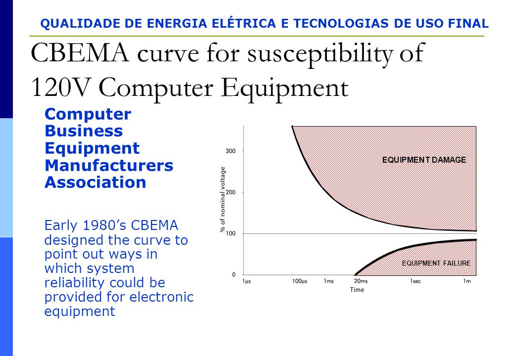 CBEMA curve for susceptibility of 120V Computer Equipment