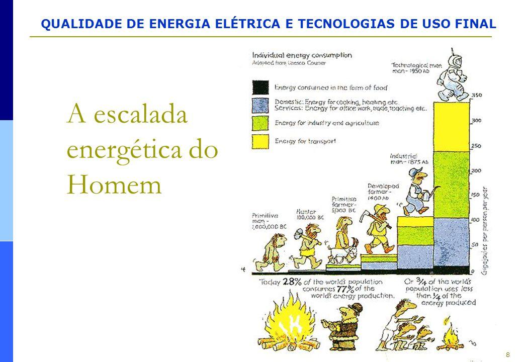 A escalada energética do Homem