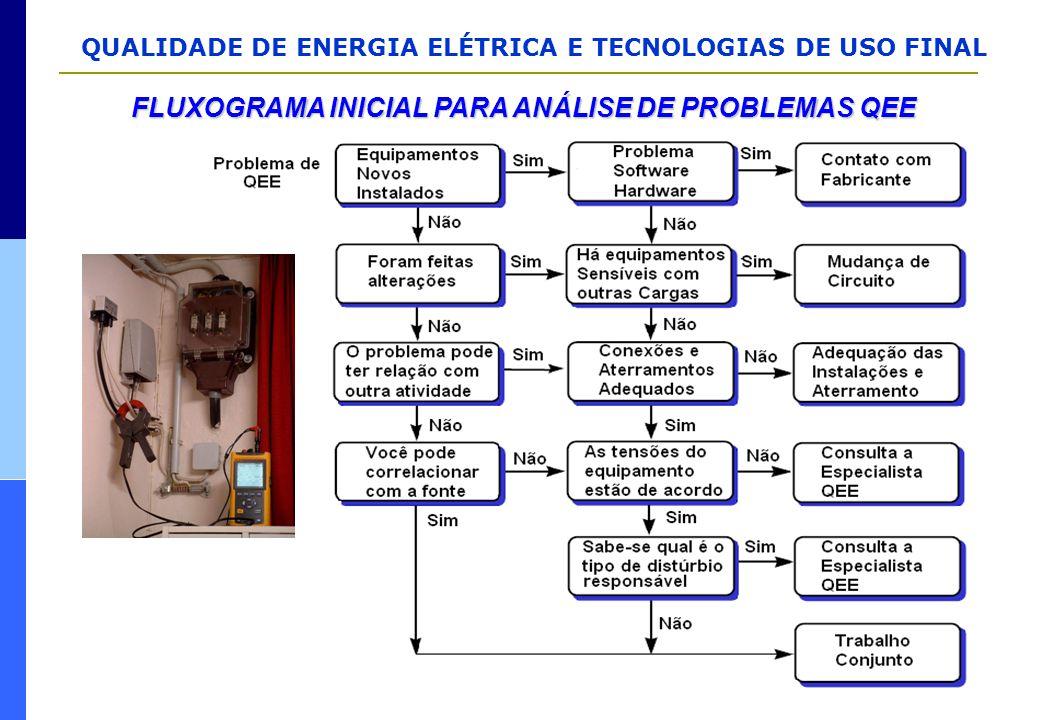 FLUXOGRAMA INICIAL PARA ANÁLISE DE PROBLEMAS QEE