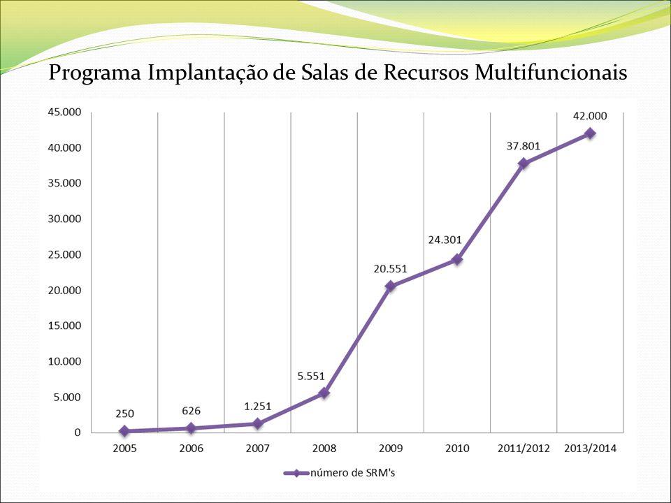 Programa Implantação de Salas de Recursos Multifuncionais