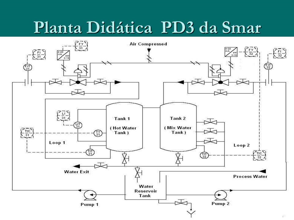 Planta Didática PD3 da Smar