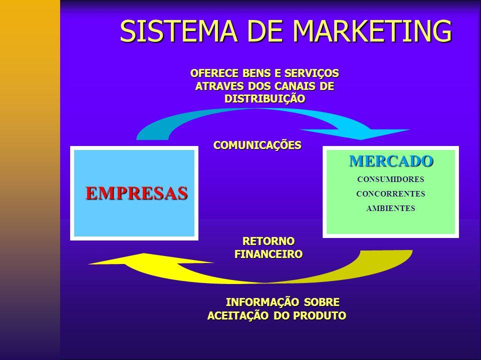 SISTEMA DE MARKETING MERCADO EMPRESAS