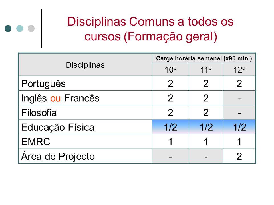 Disciplinas Comuns a todos os cursos (Formação geral)