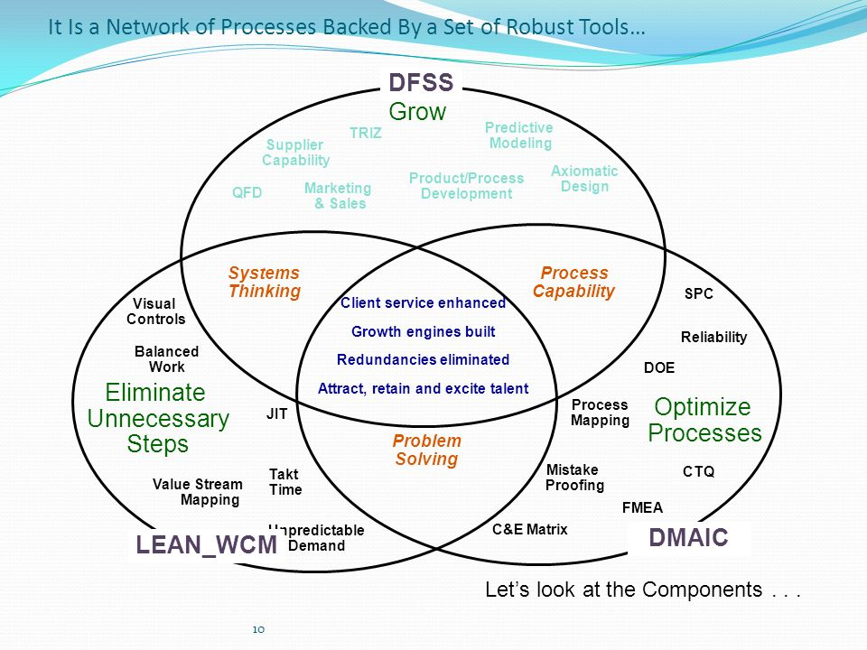It Is a Network of Processes Backed By a Set of Robust Tools…