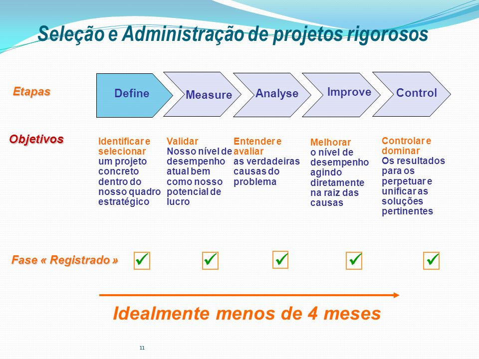 Seleção e Administração de projetos rigorosos