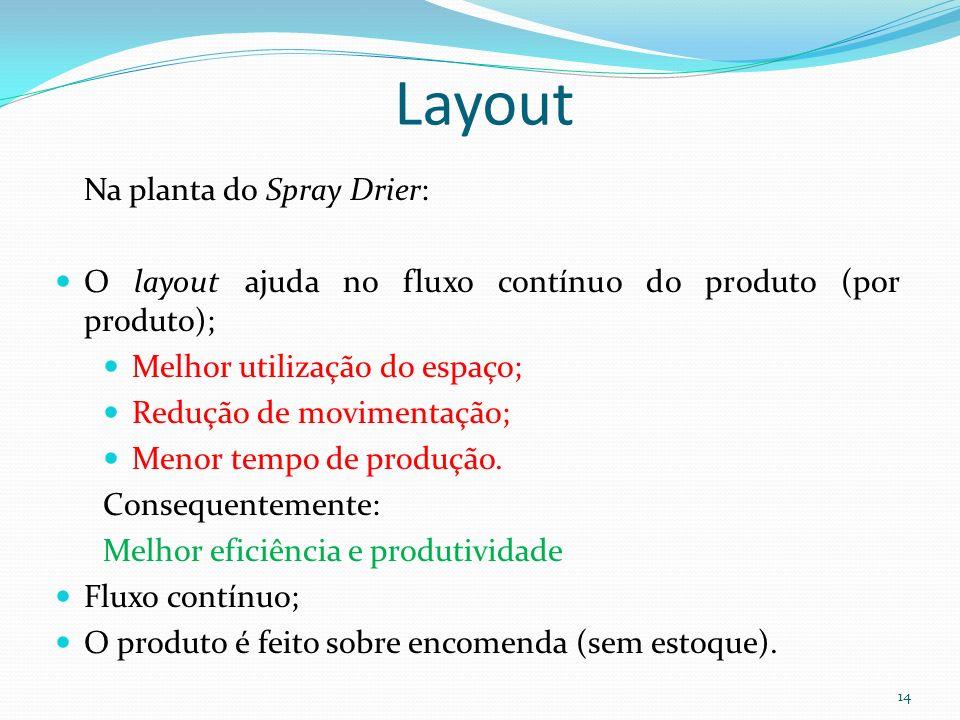 Layout Na planta do Spray Drier:
