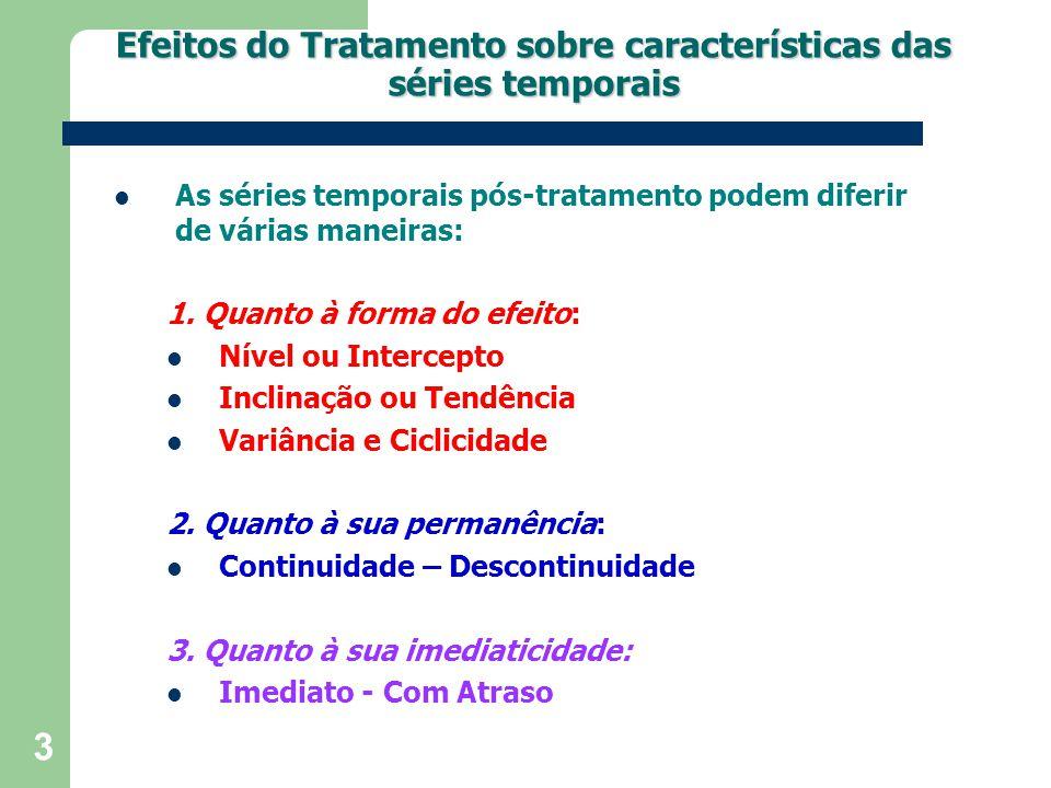 Efeitos do Tratamento sobre características das séries temporais