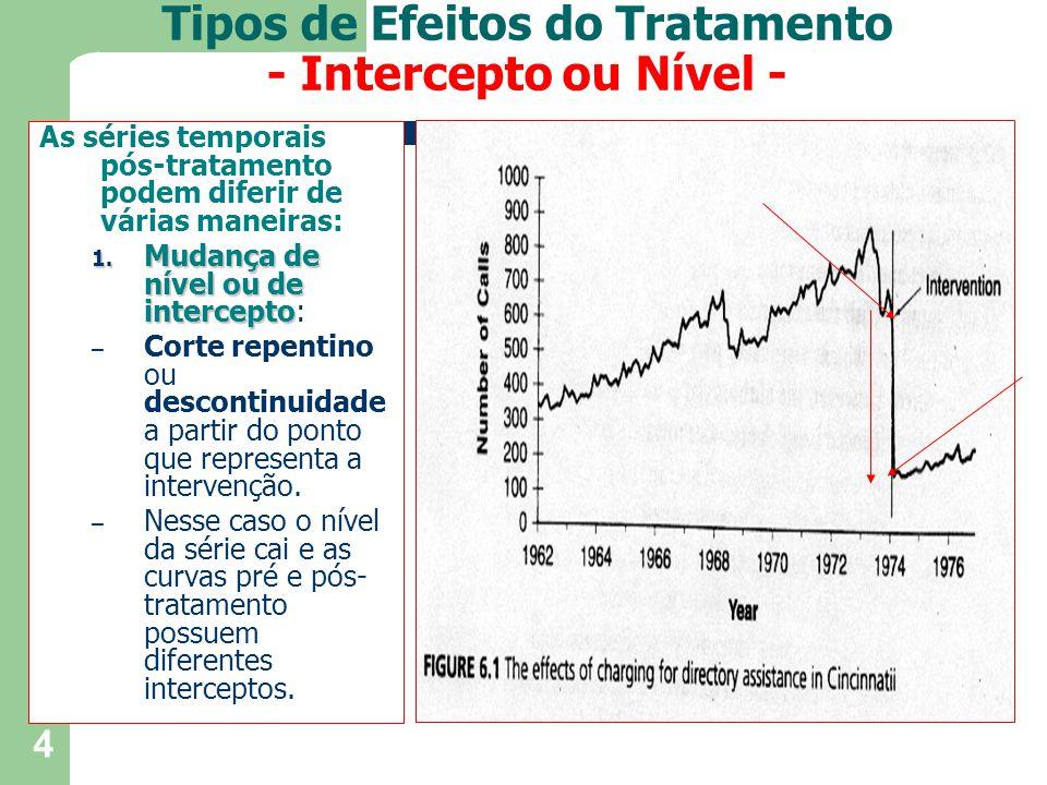Tipos de Efeitos do Tratamento - Intercepto ou Nível -