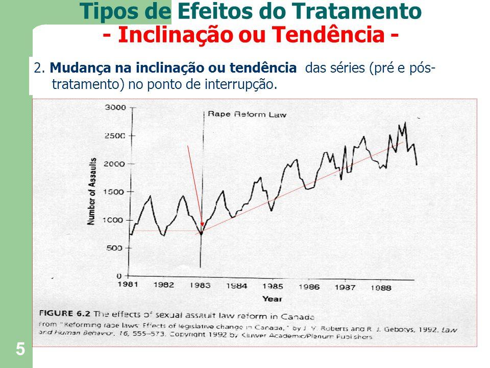 Tipos de Efeitos do Tratamento - Inclinação ou Tendência -