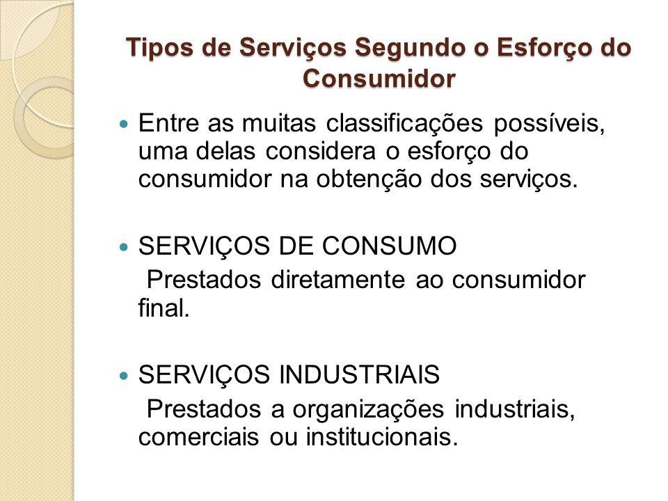 Tipos de Serviços Segundo o Esforço do Consumidor