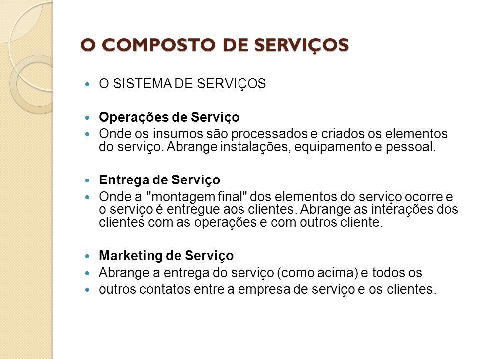 O COMPOSTO DE SERVIÇOS O SISTEMA DE SERVIÇOS Operações de Serviço