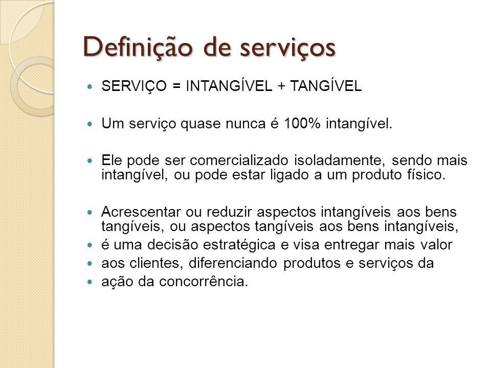Definição de serviços SERVIÇO = INTANGÍVEL + TANGÍVEL