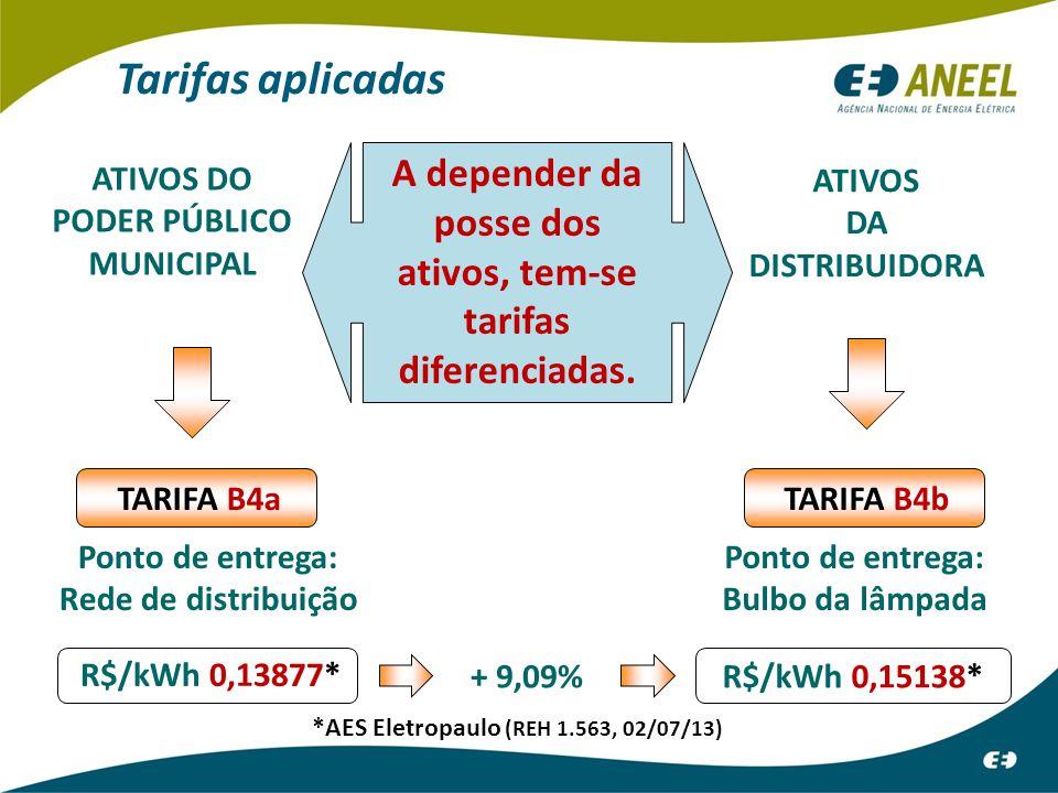 Tarifas aplicadas A depender da posse dos ativos, tem-se tarifas diferenciadas. ATIVOS DO. PODER PÚBLICO MUNICIPAL.