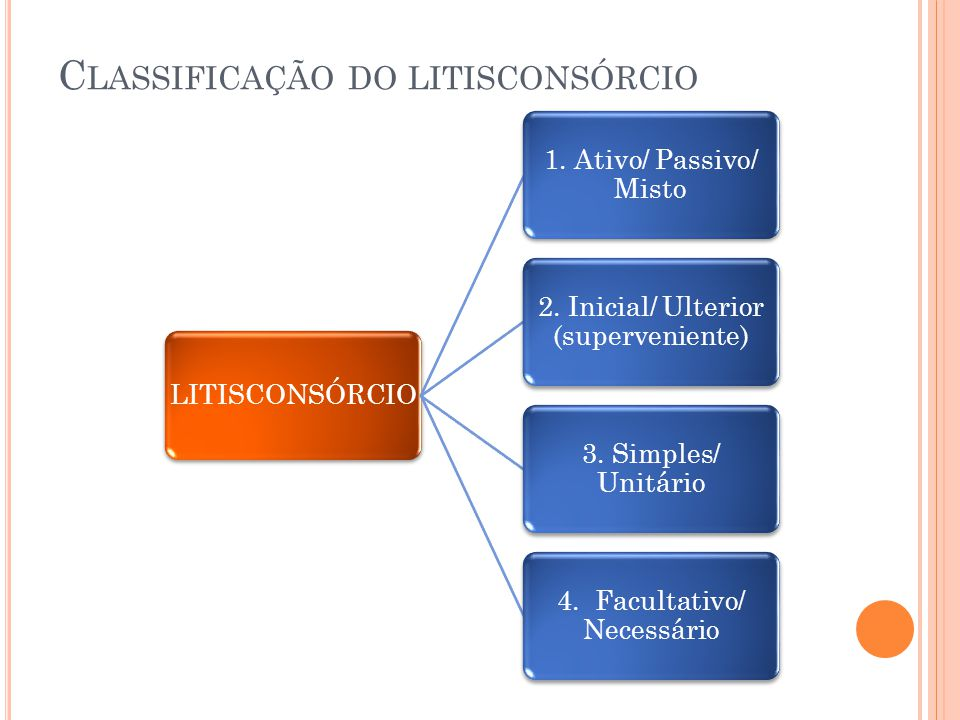 Classificação do litisconsórcio