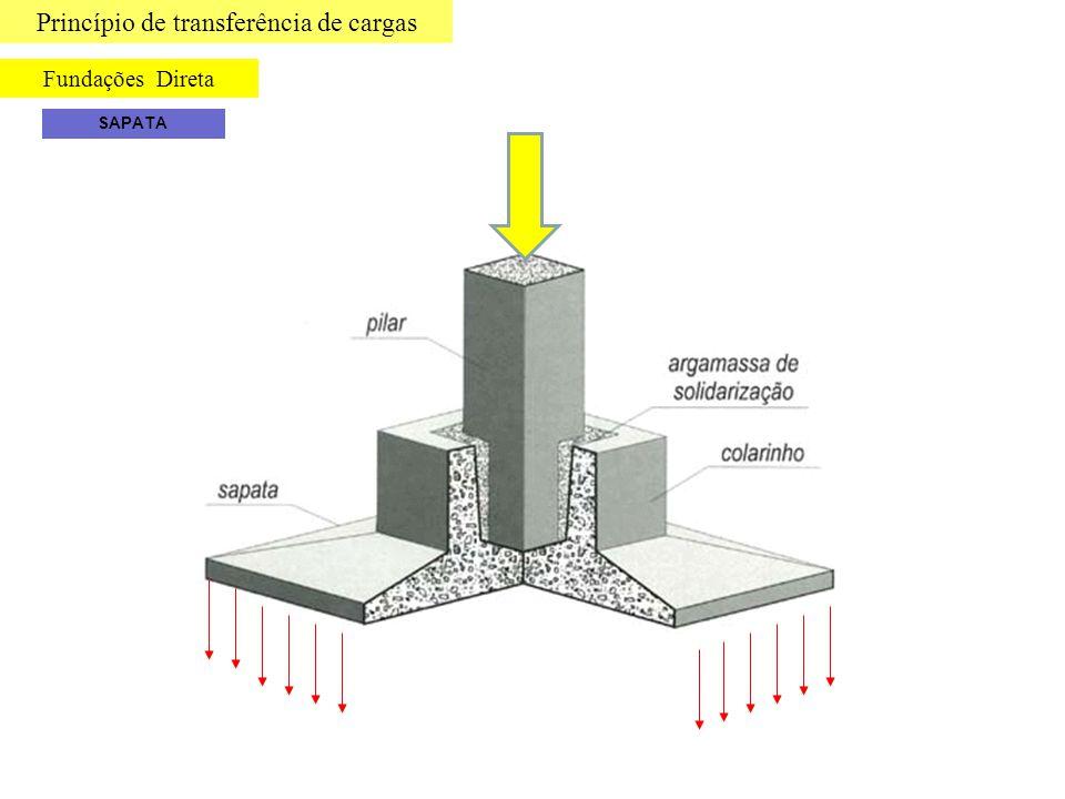 Princípio de transferência de cargas