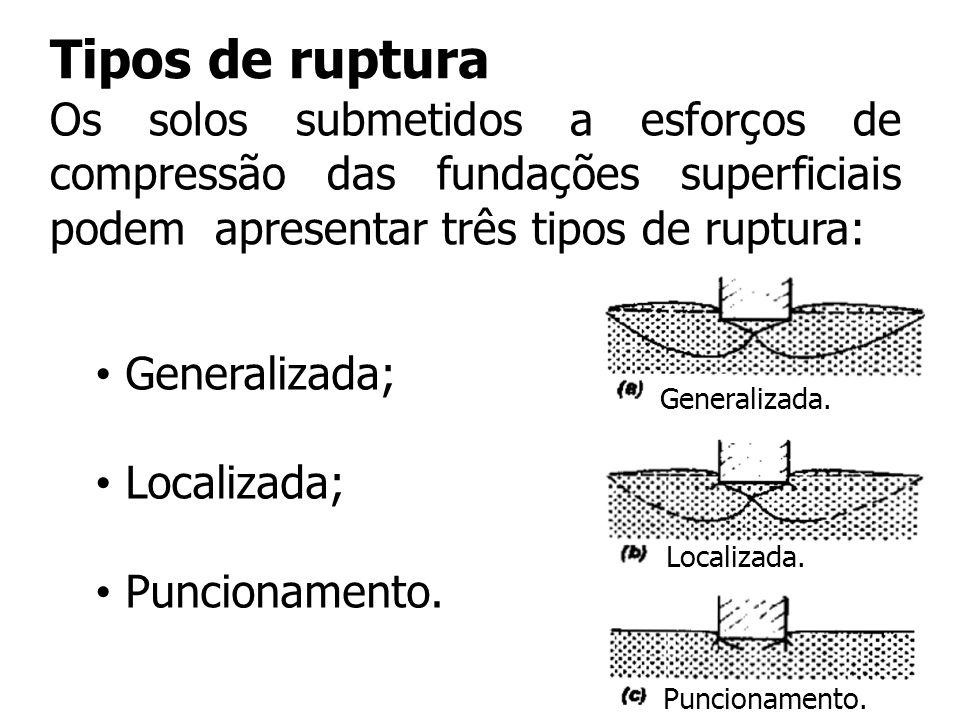 Tipos de ruptura Os solos submetidos a esforços de compressão das fundações superficiais podem apresentar três tipos de ruptura:
