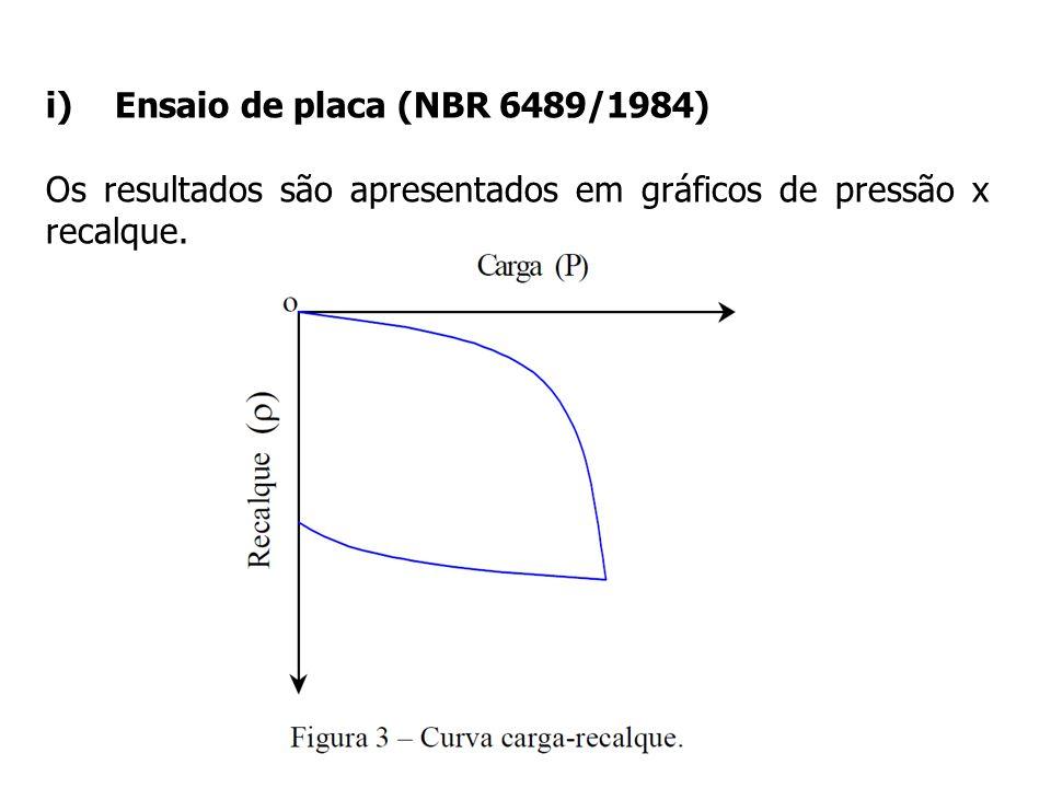 Ensaio de placa (NBR 6489/1984) Os resultados são apresentados em gráficos de pressão x recalque.