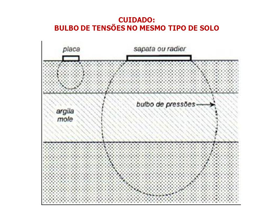 BULBO DE TENSÕES NO MESMO TIPO DE SOLO