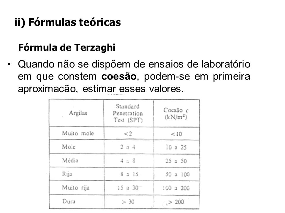 ii) Fórmulas teóricas Fórmula de Terzaghi.