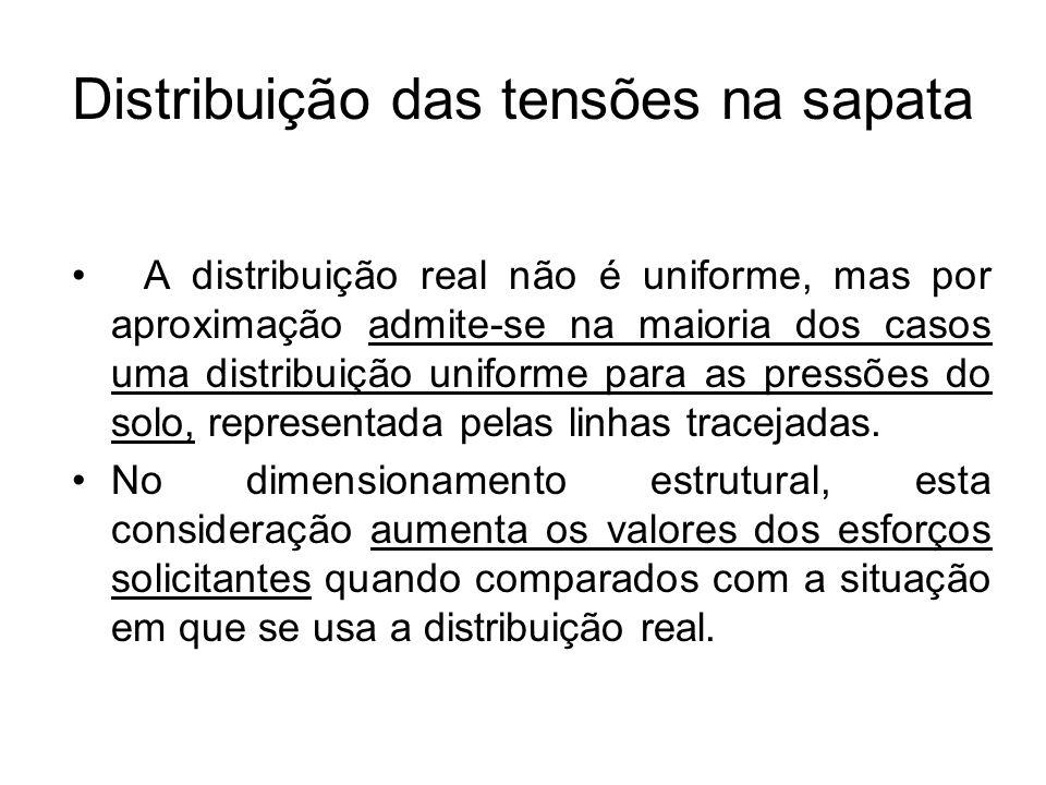 Distribuição das tensões na sapata