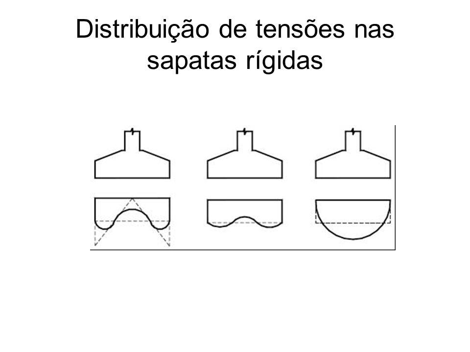 Distribuição de tensões nas sapatas rígidas