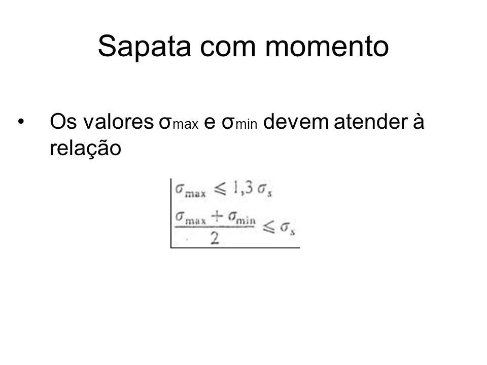 Sapata com momento Os valores σmax e σmin devem atender à relação