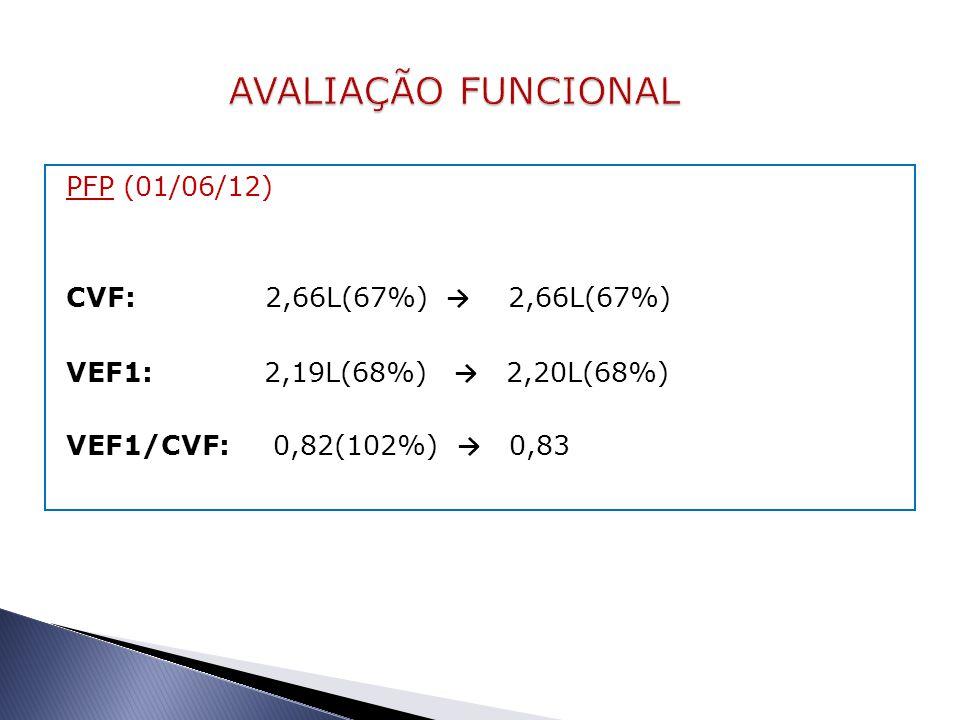 AVALIAÇÃO FUNCIONAL PFP (01/06/12) CVF: 2,66L(67%) → 2,66L(67%) VEF1: 2,19L(68%) → 2,20L(68%) VEF1/CVF: 0,82(102%) → 0,83